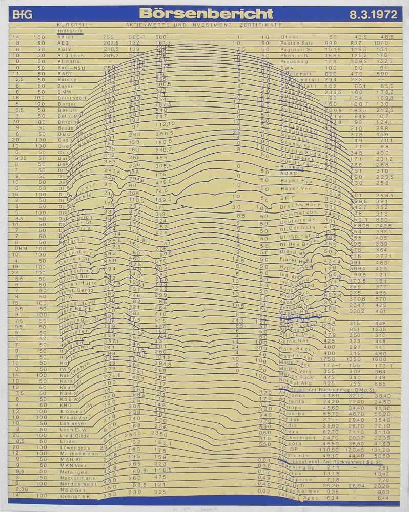 Lot 14 - Thomas BayrleBerlin 1937 - lebt in Frankfurt a.M. Börsenbericht. Farb. Siebdruck. 1972. 63,5 x 50,