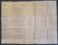 A handwritten results table from the Automobile Club's Thousand Mile Trial of April-May 1900,