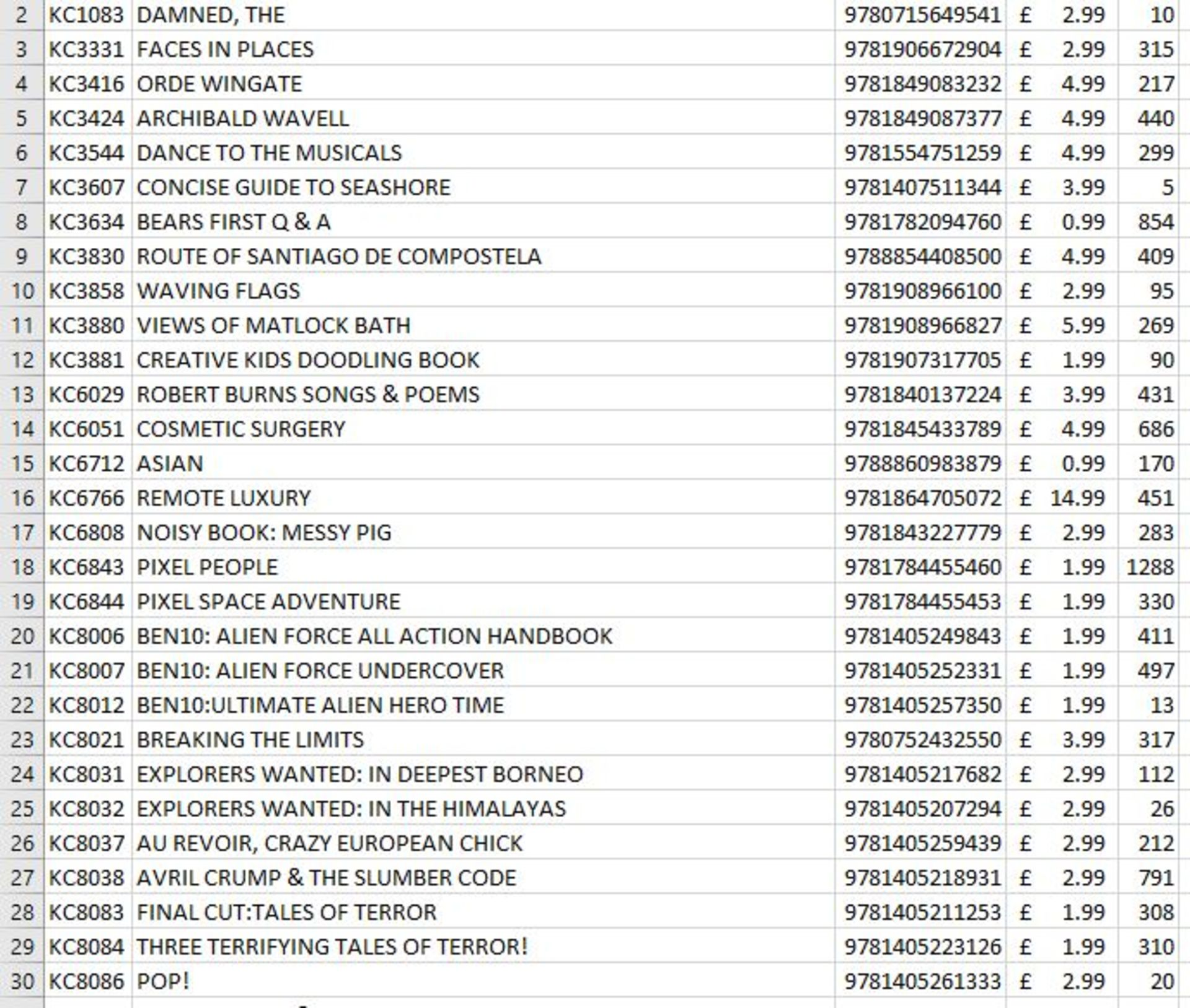 Stock List Of Books Approx. 30,000 Books On 17 Pallets. Full stock list available on request, - Image 5 of 24