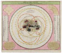 Himmelskarte. Motus in Coelo Spirales quos Planetae inferiores Venus et Mercurius, secundum