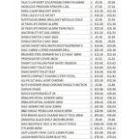 + VAT Grade U Trade Pallet Quantites Of B & Q Returns - Building & Hardware - Retail Value £976.10