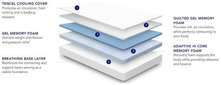 Nectar Professionally Refurbished Smart Pressure Relieving Double size Memory Foam Mattress,This