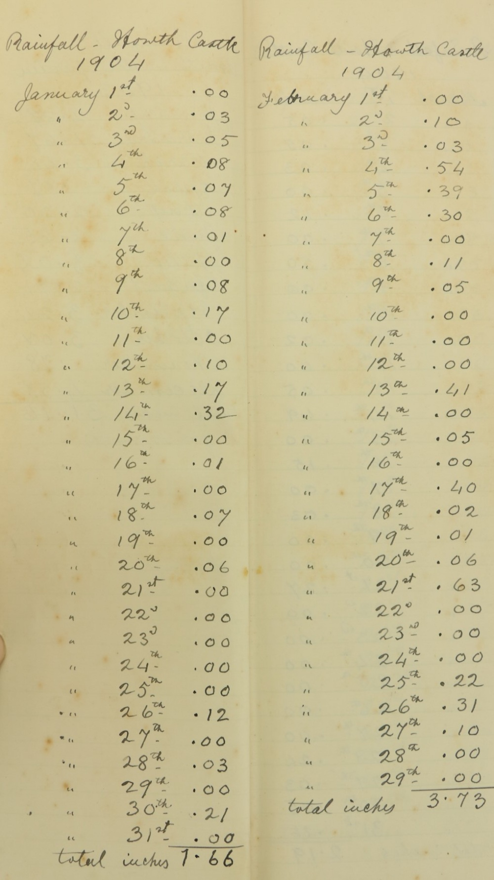 Howth Castle:ÿÿÿGame Register, Nov. 1915 - Dec. 1936. It details date, and those in the party on
