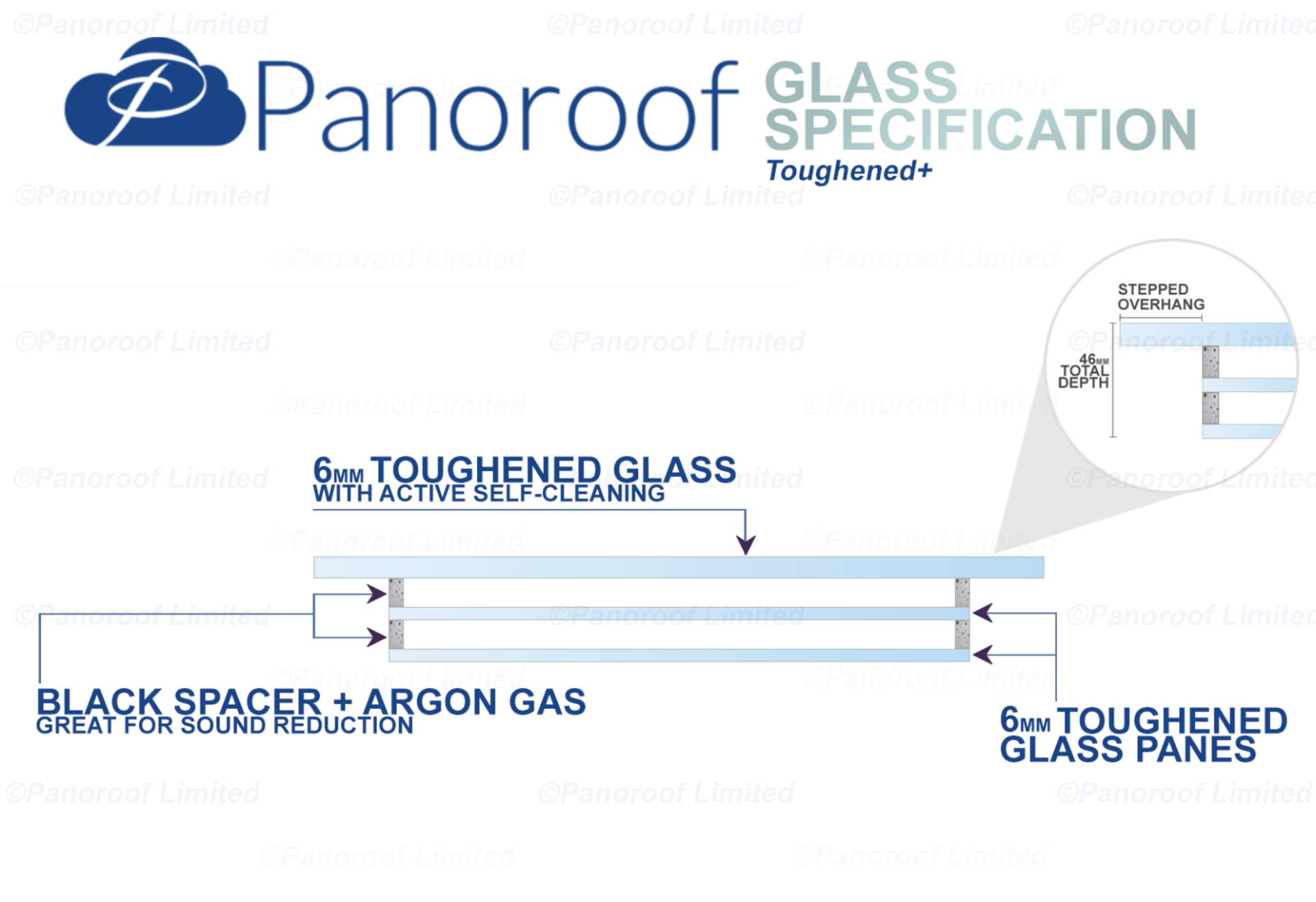 Panoroof 2000x2000mm (inside Size Visable glass area) Seamless Glass Skylight Flat Roof Rooflight - Image 5 of 6
