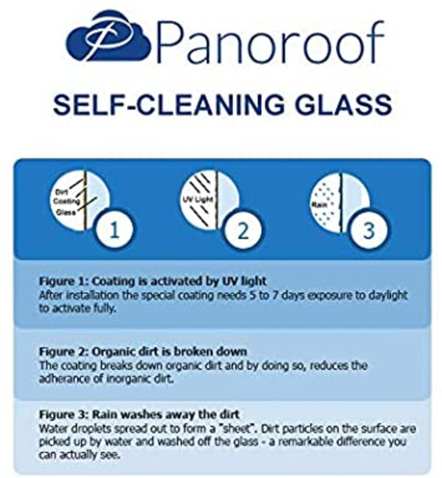 """""""Panoroof Triple Glazed Self Cleaning , 400x1500mm (inside Size Visable glass area) Seamless Glass - Image 6 of 6"""